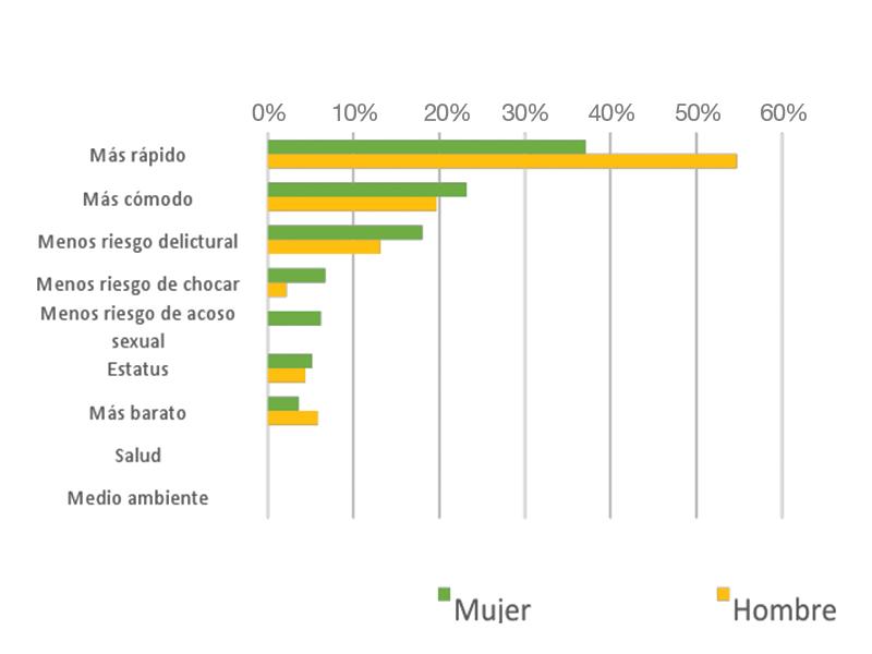 Fuente: Encuesta Ella Se Mueve Segura, año: 1-2017, Laboratorio de Cambio Social